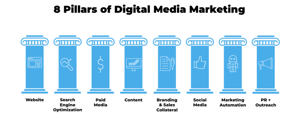 Using the Eight Pillars of Marketing for an Omnichannel Approach